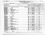 Guilford County 1960 Census of Population and Housing / Counts of Population and Housing Units by...