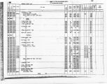 Hyde County 1960 Census of Population and Housing / Counts of Population and Housing Units by...